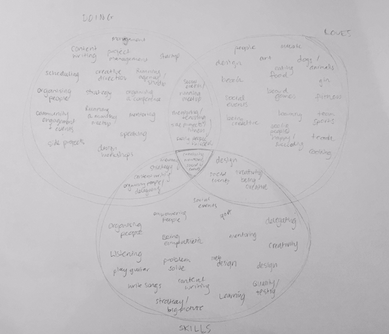 Venn diagram sketch